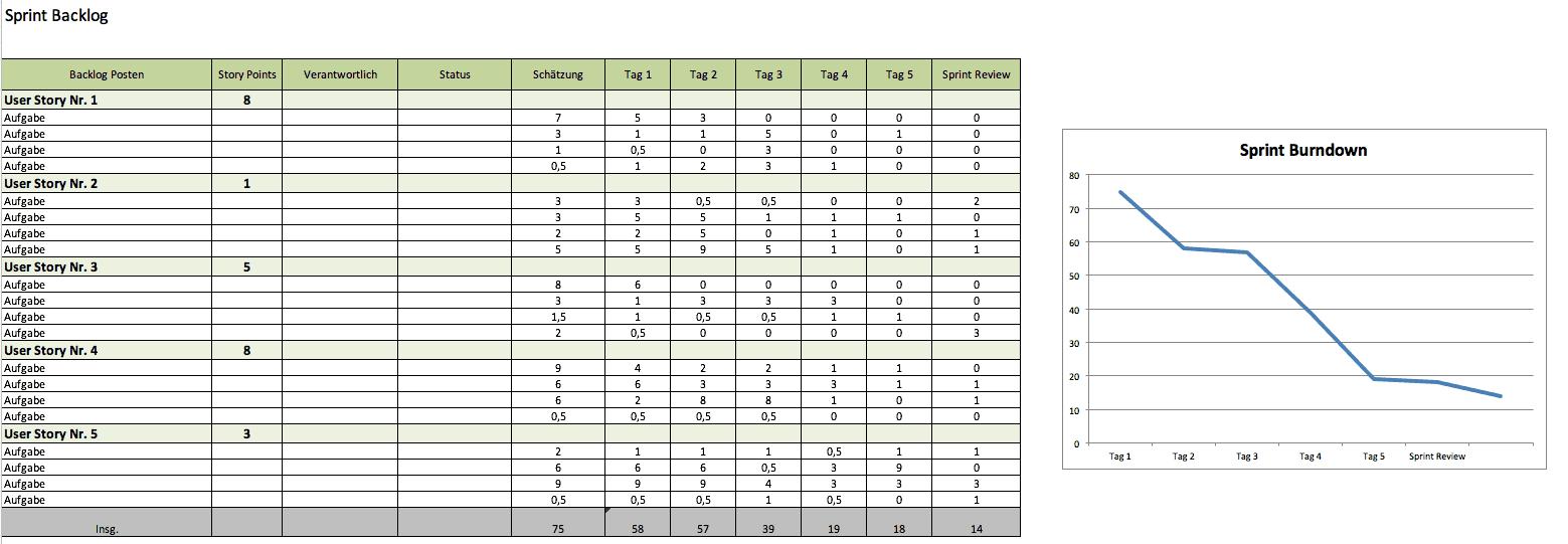 Kostenlose Excel Vorlagen für agiles Projektmanagement