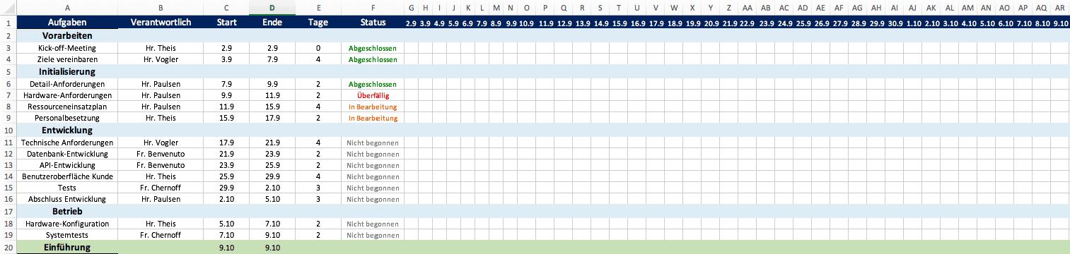 Kostenlose Excel Vorlage Fur Projektplanung