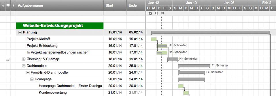 Webprojekt-Zeitplan mit Gantt & Abhängigkeiten | Smartsheet