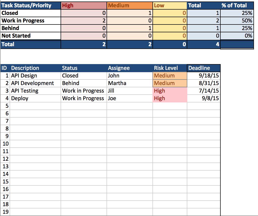 Excel Error Log: Kostenlose Excel Projektmanagement Vorlagen