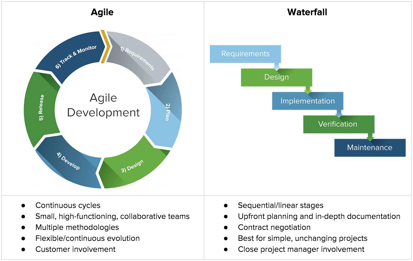 Ein vollständiger Leitfaden für die Wasserfall Projektmethode ...